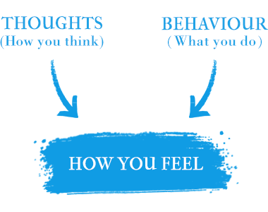 Thoughts and behaviour affect how to feel